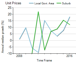Unit Price Trend in Katoomba