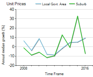 Unit Price Trend in Kingscliff