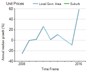 Unit Price Trend in Kingsdale