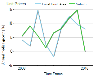 Unit Price Trend in Kingsford
