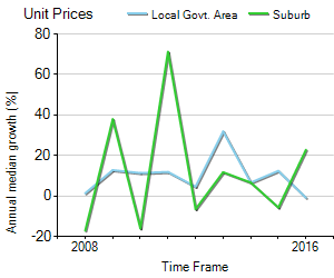 Unit Price Trend in Kingsgrove