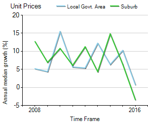 Unit Price Trend in Kogarah