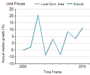 Unit Price Trend in Lake Cathie