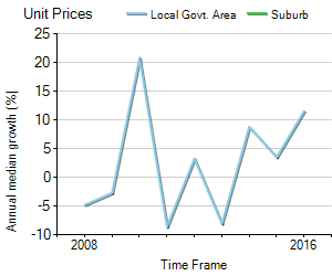 Unit Price Trend in Laurieton