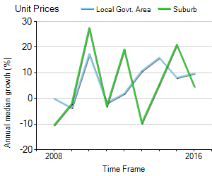 Unit Price Trend in Lavender Bay