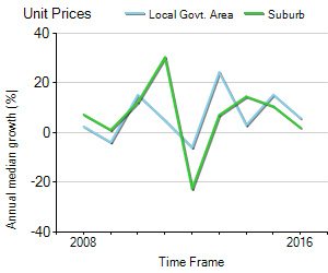 Unit Price Trend in Leichhardt