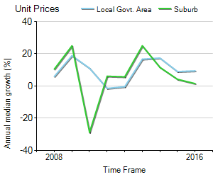 Unit Price Trend in Leumeah