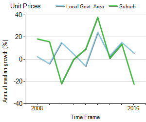 Unit Price Trend in Lilyfield