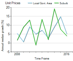 Unit Price Trend in Baulkham Hills