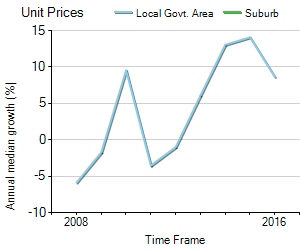 Unit Price Trend in MacMasters Beach