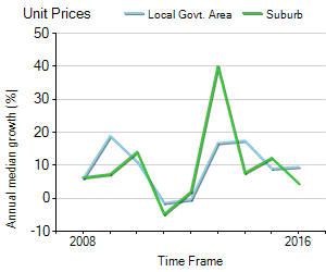 Unit Price Trend in Macquarie Fields
