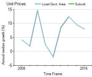 Unit Price Trend in Malabar
