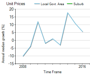Unit Price Trend in Mannering Park