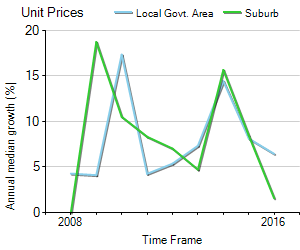 Unit Price Trend in Marrickville
