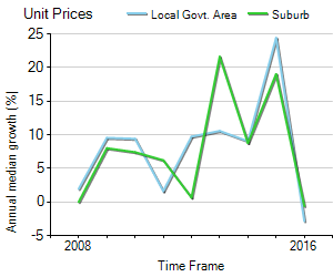 Unit Price Trend in Merrylands