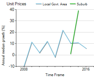 Unit Price Trend in Moorebank
