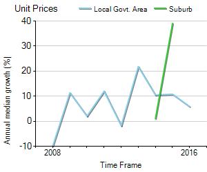 Unit Price Trend in Moorebank