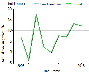 Unit Price Trend in Mosman