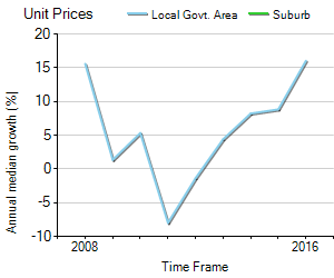 Unit Price Trend in Mullumbimby Creek