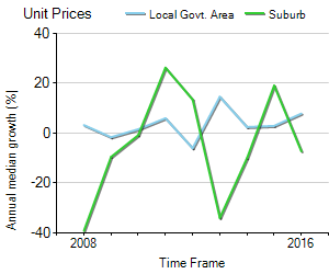 Unit Price Trend in Belmont
