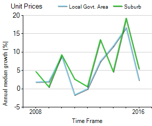 Unit Price Trend in Abbotsford