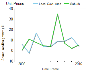 Unit Price Trend in Newtown