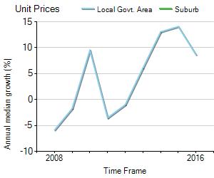 Unit Price Trend in North Avoca