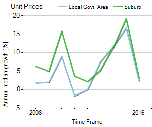 Unit Price Trend in North Strathfield