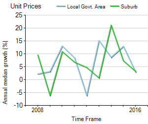 Unit Price Trend in Northbridge