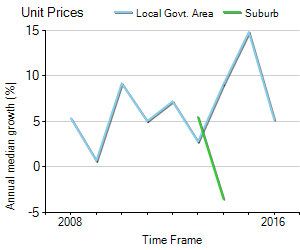 Unit Price Trend in Oatlands