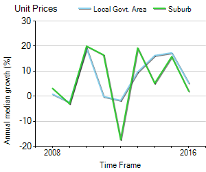 Unit Price Trend in Paddington