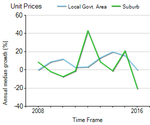 Unit Price Trend in Padstow