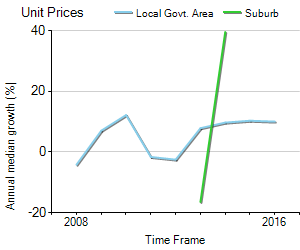 Unit Price Trend in Palm Beach