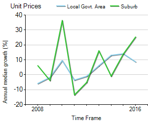 Unit Price Trend in Point Frederick
