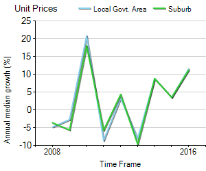 Unit Price Trend in Port Macquarie