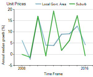 Unit Price Trend in Potts Point