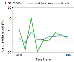 Unit Price Trend in Pyrmont