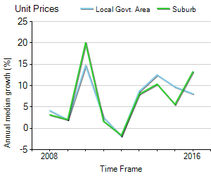 Unit Price Trend in Randwick