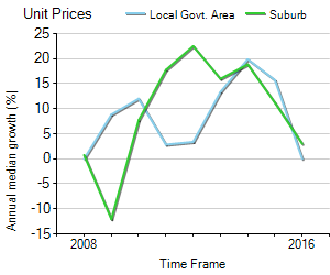 Unit Price Trend in Revesby