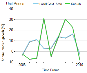 Unit Price Trend in Rydalmere