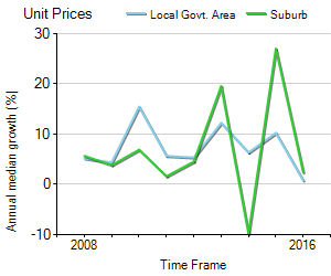Unit Price Trend in Sans Souci