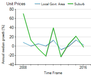 Unit Price Trend in Sawtell