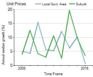 Unit Price Trend in Bexley