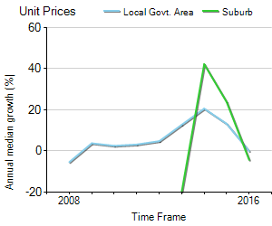 Unit Price Trend in Seven Hills