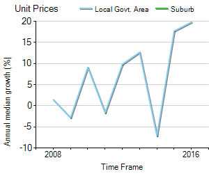 Unit Price Trend in Shellharbour