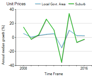 Unit Price Trend in Albury