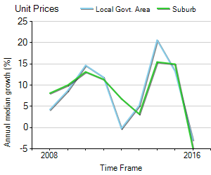 Unit Price Trend in Summer Hill