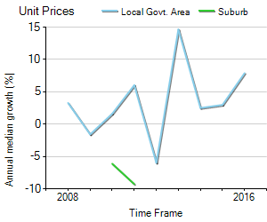 Unit Price Trend in Swansea
