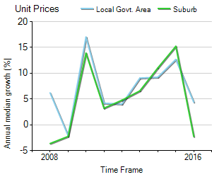Unit Price Trend in Sydney