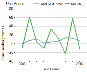 Unit Price Trend in Sylvania